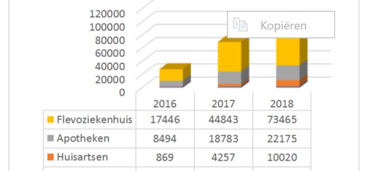Sterke stijging gebruik Inforium in 2017
