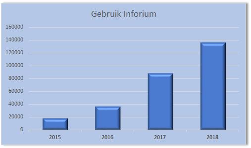 Mijlpaal 100.000e Inforium in 2018 bij Project CHIP Almere bereikt!